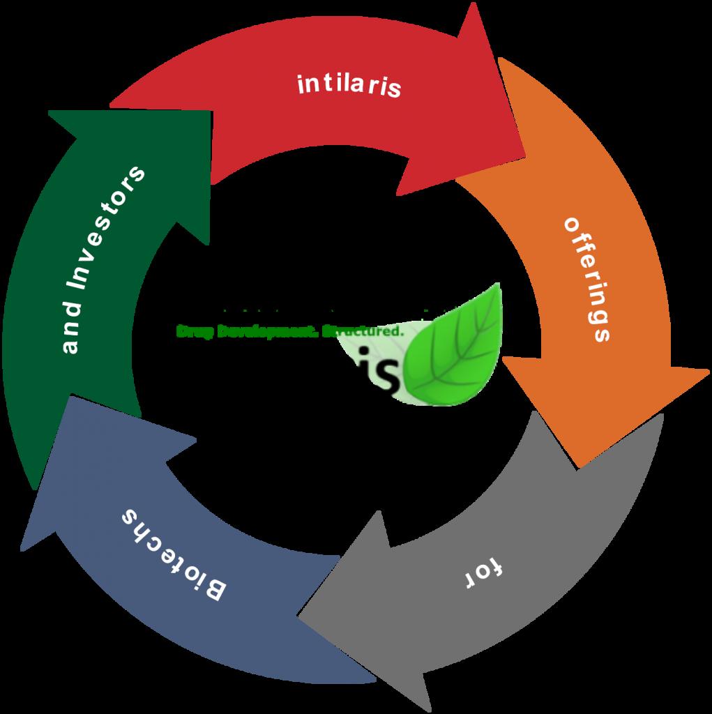 intilaris services for biotechs – empowering Biotech Management
